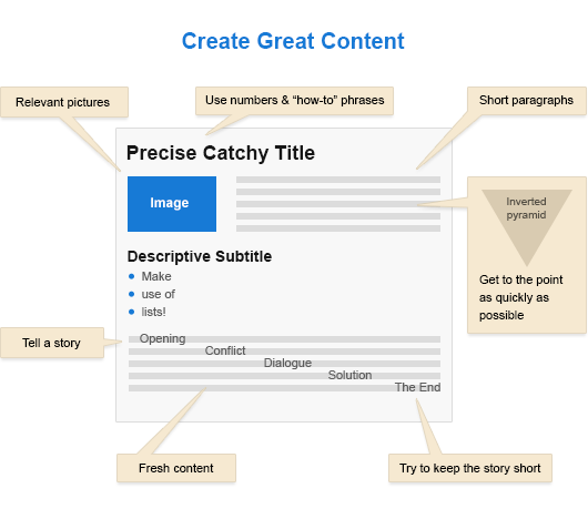 create-great-content-sm